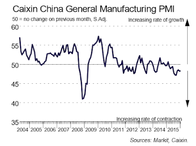 China Manufacturing Prices Decline 18th Month; China Hoping to Avoid Hard Landing