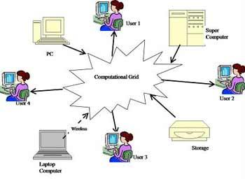 term paper on grid computing
