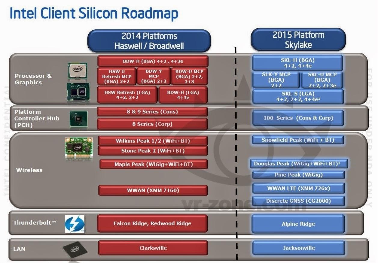 Intel Akan Mendampingkan Skylake dengan Chipset 100 Series