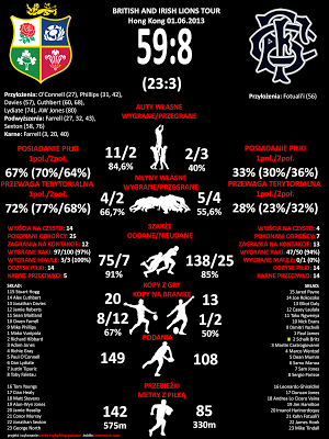 Rugby statistics Lions - Barbarians