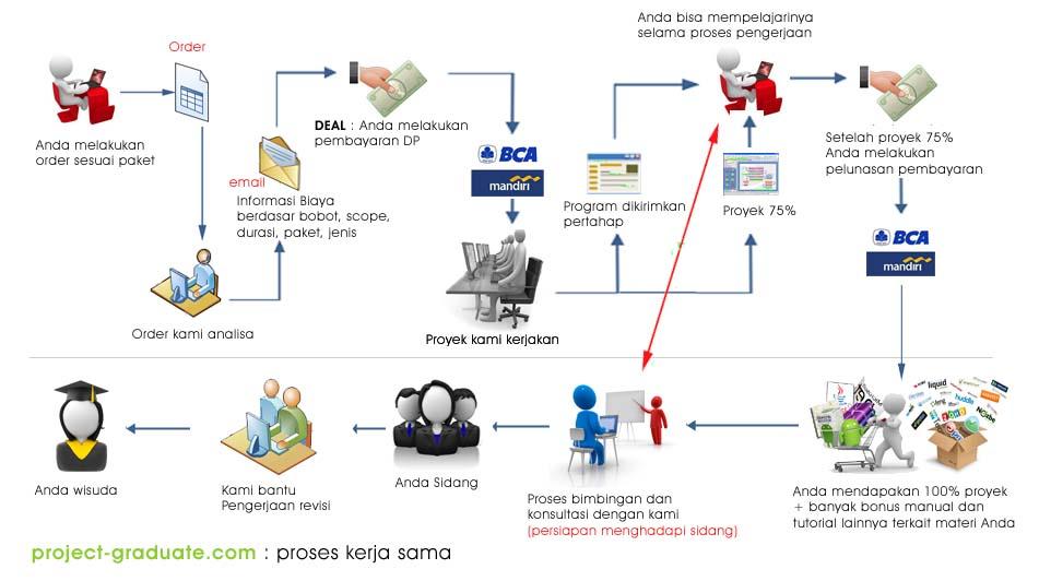 proses kerjasama
