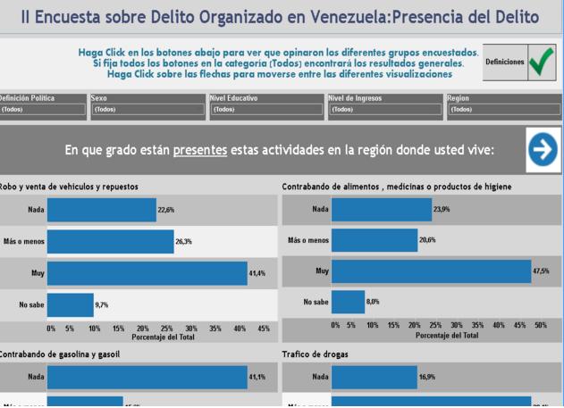 Encuesta sobre Delito Organizado en Venezuela