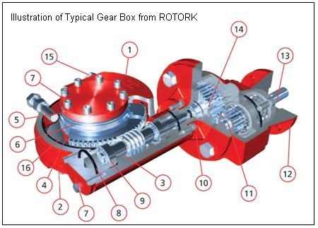 Oil And Gas Engineering Mov Motor Operated Valves