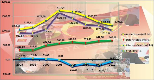 Evoluția în cifre a Poștei Române în perioada 2005-2013