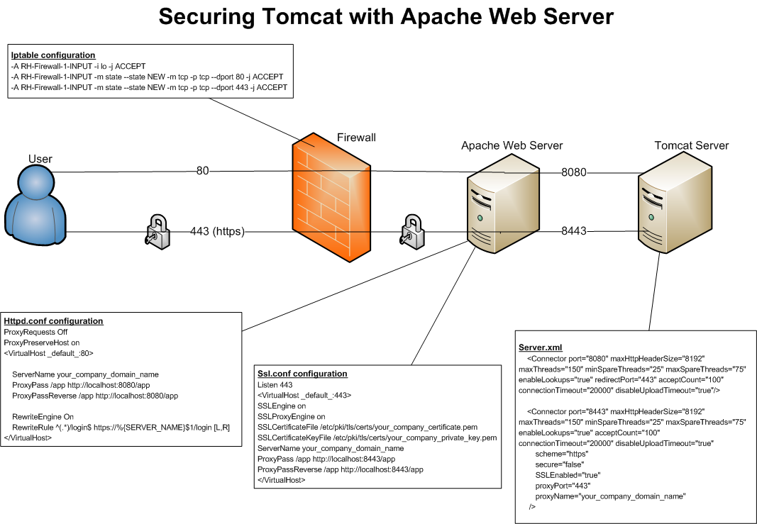 Web development philip wu securing tomcat with apache web when a user visits our website using the default web port of 80 apache will redirect the traffic to tomcat on port 8080 similarly when browser is xflitez Images