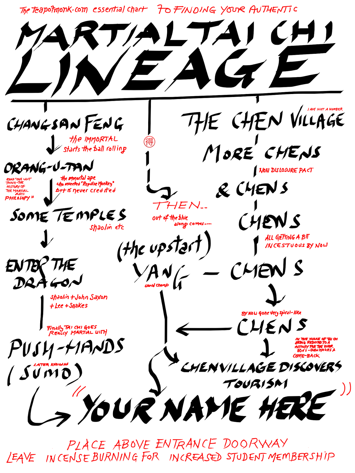 The Teapotmonk Tai CHi Martial Art Lineage Chart