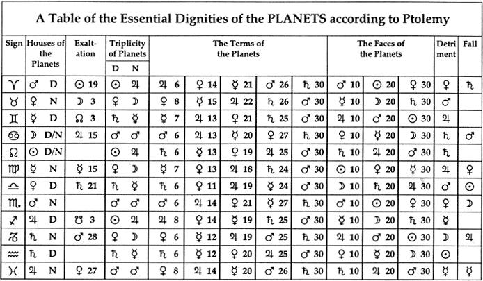 How Jewels Can Light Up Your Life - The Oxford Astrologer Z Table Chart