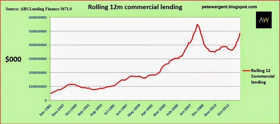 Lending Finance data