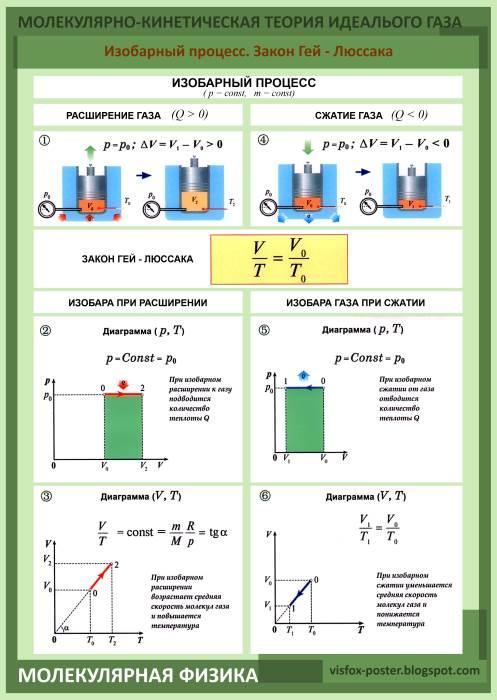 Изобарный процесс. . Закон гей-люссака. Молекулярная физика. Молекулярно