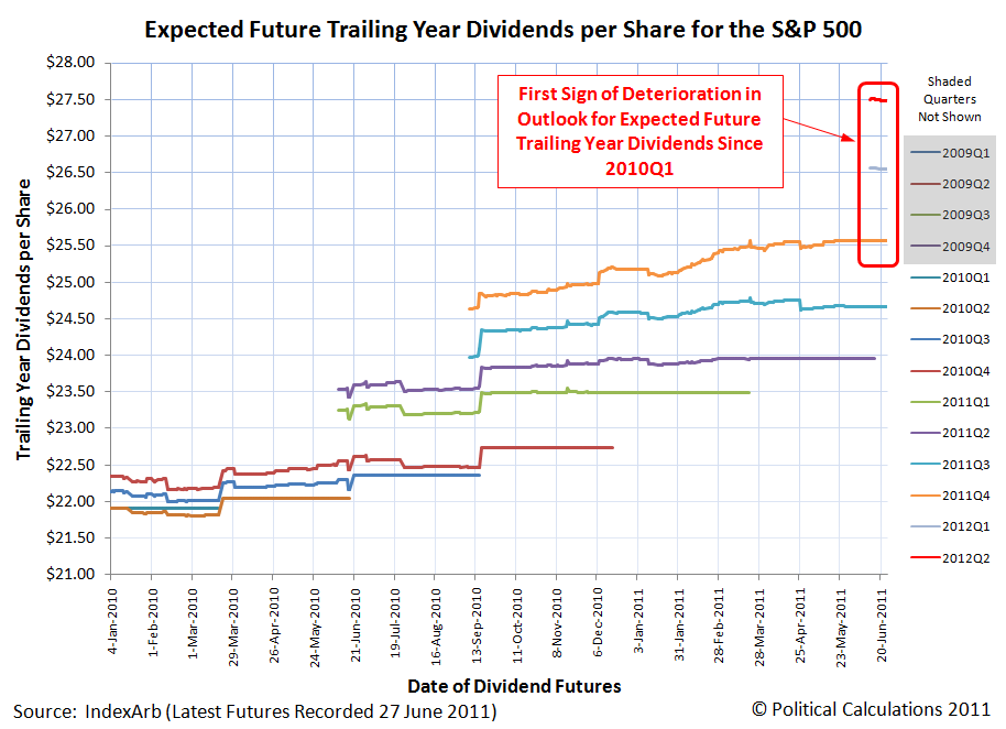 Expected Future Trailing Year Dividends per Share For the S&P 500, as of 27 June 2011