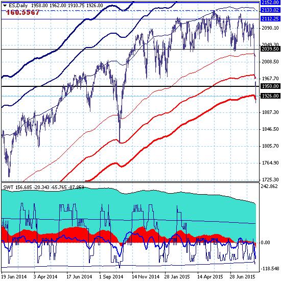 S&P500 - это уже обвал, а не тренд!