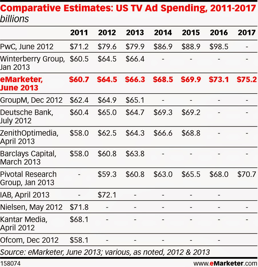 TV ad Spending vs Online  Ad spending