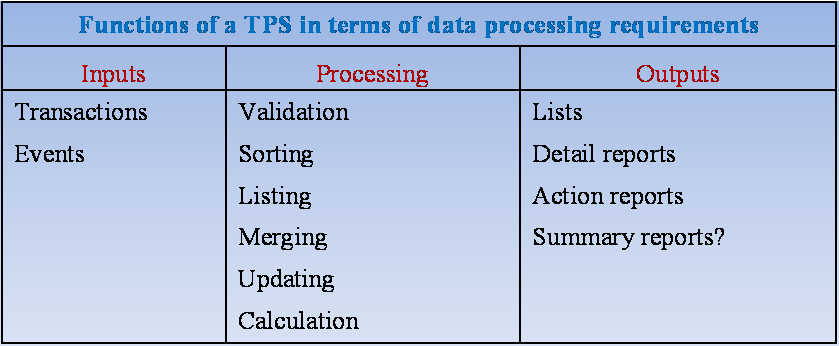 types of tps systems