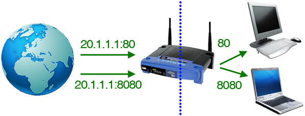 how to know my ip address and port