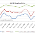 QE3, SPR Release and Gasoline Prices