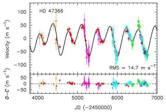 Gráfico estelar de HD 47366