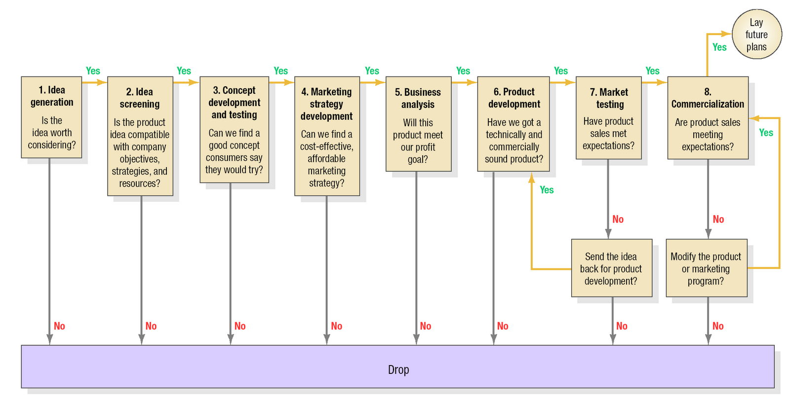 as shown by the figure outlined by kotler keller 2012 the new product development process npd starts with idea generation where ideas are sourced