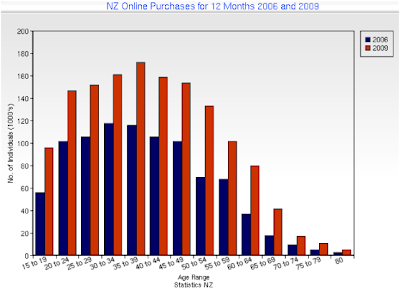 NZ Online Purchase Data for Individuals