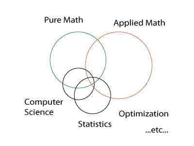 Tiny epiphany pure and applied math computer science uses many ideas from pure math and some computer science theorems and proofs read like theorems and proofs from algebra machine learning ccuart Images