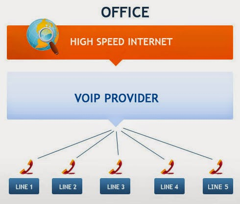 VOIP is Essential For Your Success