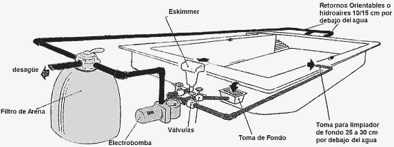 Instalaciones j valent n ampliaciones y remodelaciones for Instalacion hidraulica de una alberca
