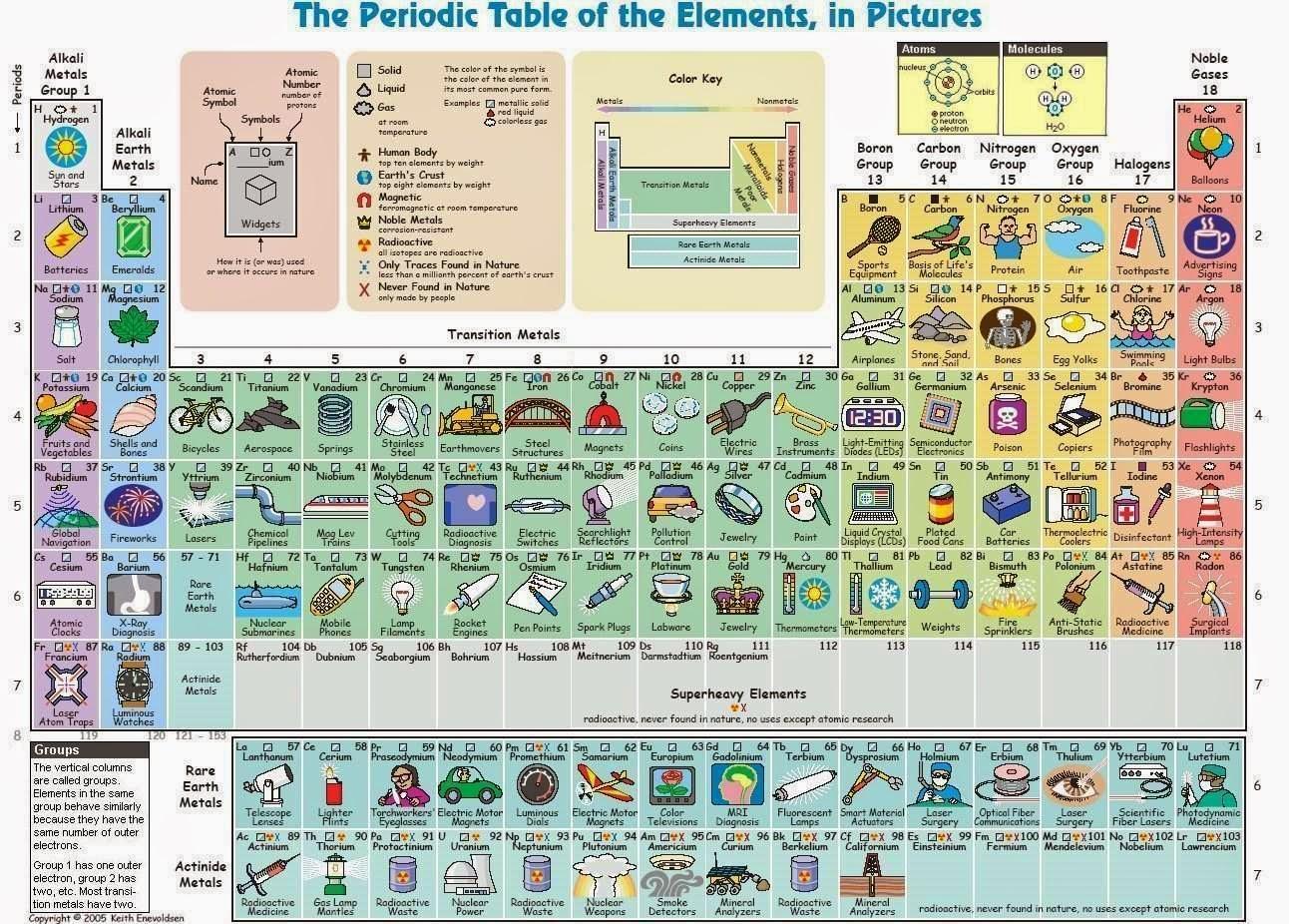 Nuevos materiales 61 la tabla peridica de los elementos present una nueva versin basada en la estructura electrnica de los elementos la cual permite colocar las series lantnidos y los actnidos en una urtaz Images