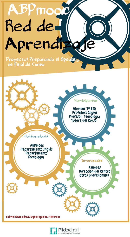 Red de Aprendizaje y Difusión del Proyecto. #ABPmooc