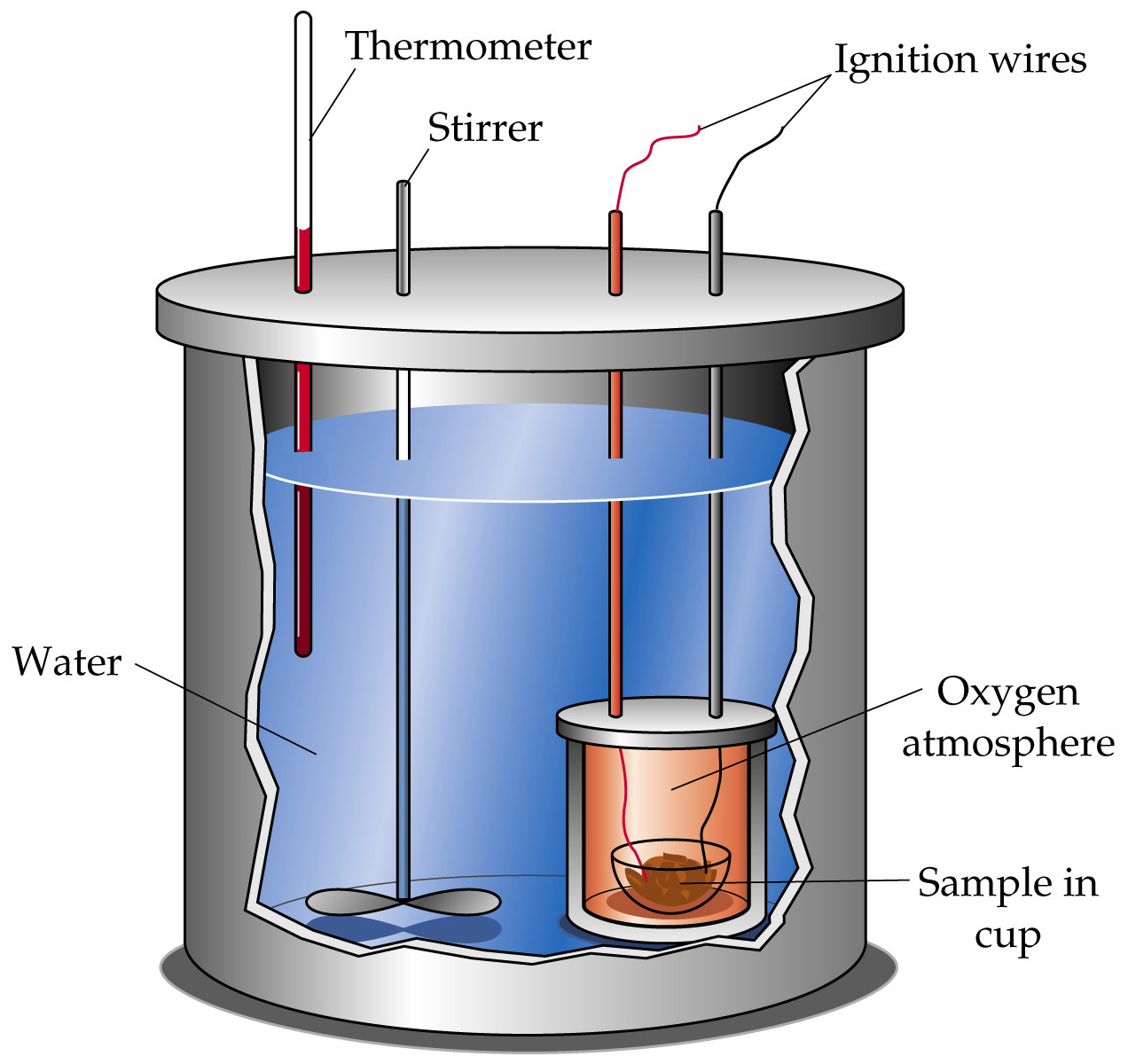 thermochemistry an ice calorimeter determination of reaction enthalpy What is the enthalpy change when 500 grams of ice is converted at 0 °c molar heat of reaction: of the whole bomb calorimeter the heat.