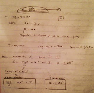 how to find the moment of inertia of a pulley
