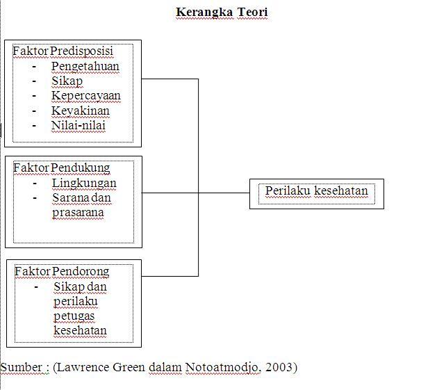 Hubungan Antara Faktor Pengetahuan Sikap Dan Kepercayaan  Review