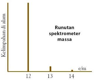 Tinggi puncak menunjukkan persen kelimpahan isotop di alam