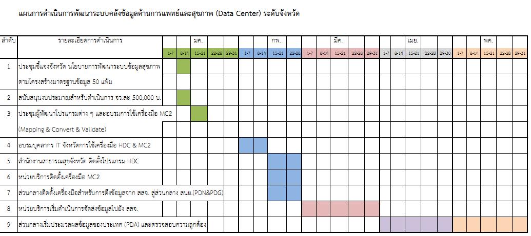 Moph Data Center Project Plan