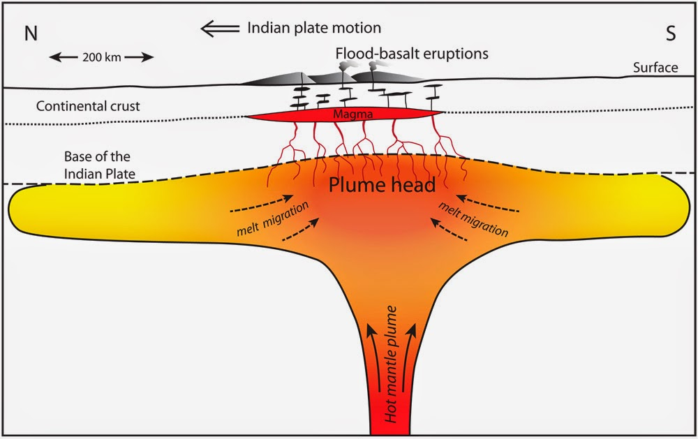 "Illustration of a hot mantle plume ""head"" pancaked beneath the Indian Plate. The theory by Richards and his colleagues suggests that existing magma within this plume head was mobilized by strong seismic shaking from the Chicxulub asteroid impact, resulting in the largest of the Deccan Traps flood basalt eruptions. Credit: berkeley.edu"