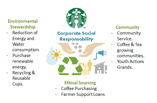 An Introduction to the Analysis of Starbucks Corporate Strategy