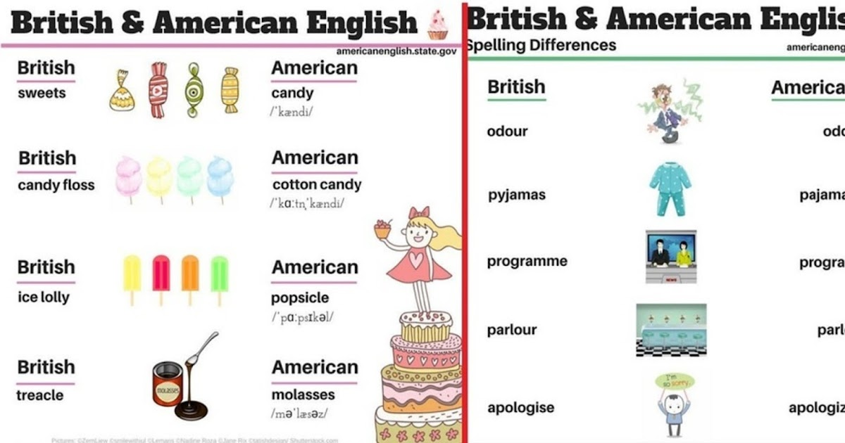 differences between american and british englishhtml