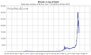 Here's Bitcoin Priced In Gold