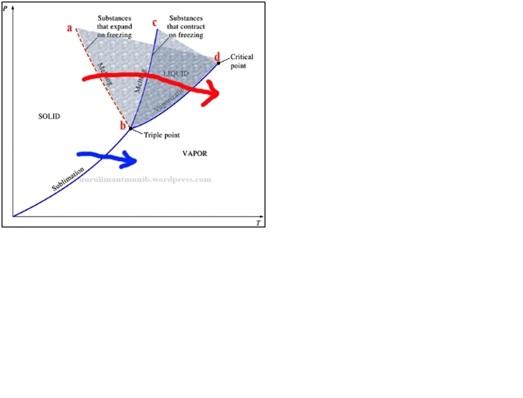 Diagram p v t dan diagram p t p v t v sony al jazary artinya semua kombinasi tekanan dan suhu dari zat yang berada di bidang ini berada pada keadaan cair ccuart Images