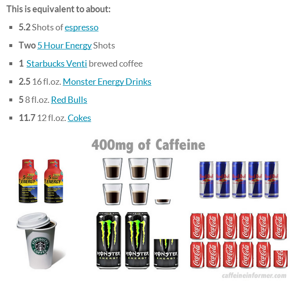 The recommended amount of caffeine to drink a day is up to 400mg.