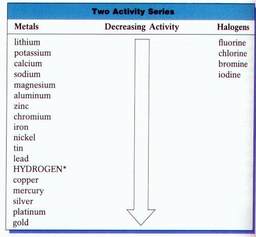 j h element 119 kariodisonium types of reactions. Black Bedroom Furniture Sets. Home Design Ideas