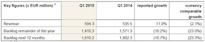 Fugro, Q1, 2015, key figures