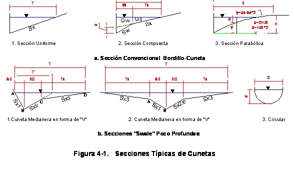 Apuntes ingenier a civil drenaje superficial de for Lavadero metalico