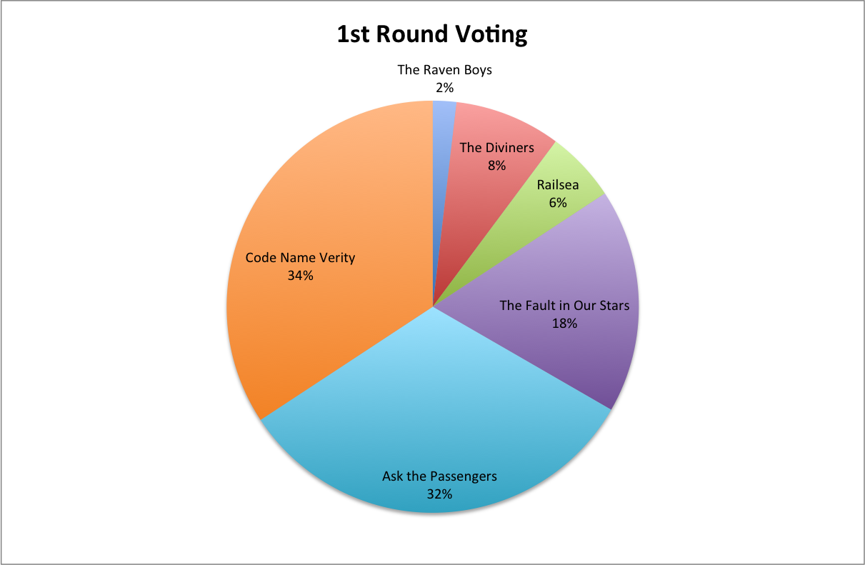 1st Round Voting Chart