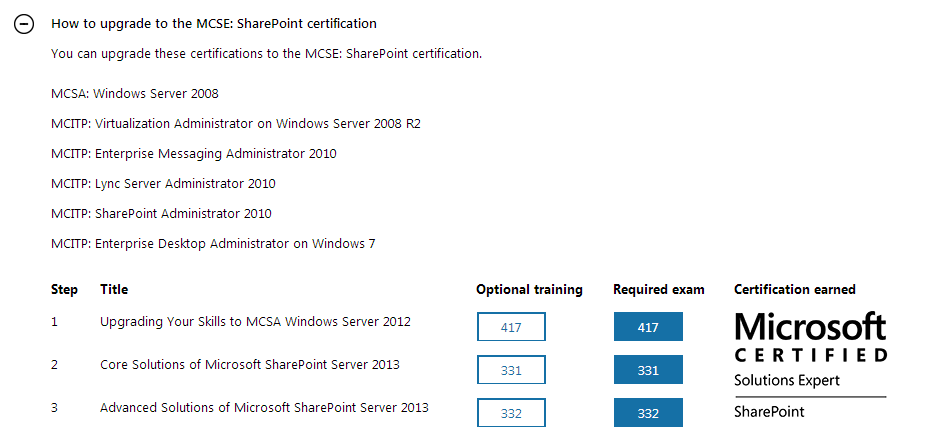 Sharepoint Bulletin Upgrading Your Mcitp Sharepoint Administrator