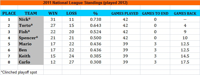 2011 NL Expanded Standings