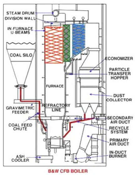 Steam Boiler: Circulating Fluidized Bed Combustion Boilers (CFBC)