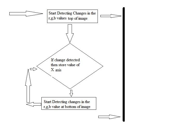 Line following robot using camera basic image processing arduino block diagram ccuart Gallery