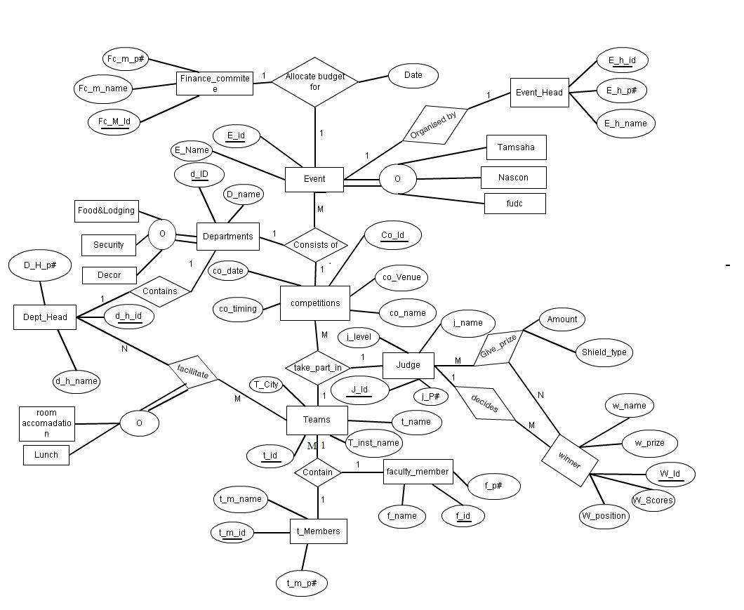 erd diagram of event management system