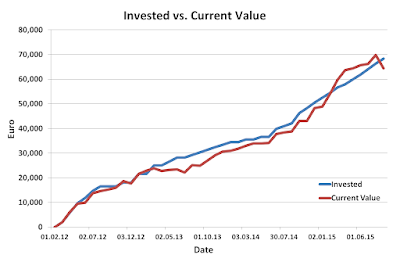 Invested, current, portfolio, stocks, August, 2015