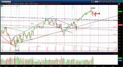 Дневной график фьючерса на S&P 500