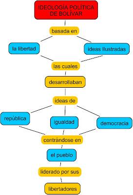 Mapa conceptual caracteristicas de un lider